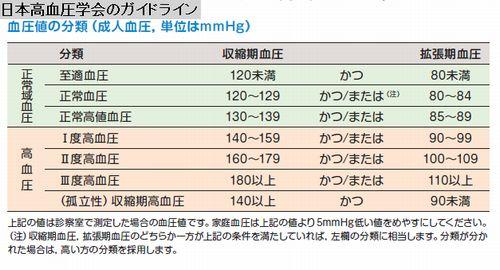 日本高血圧学会のガイドライン