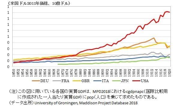 第2図 主要国のGDP水準の推移