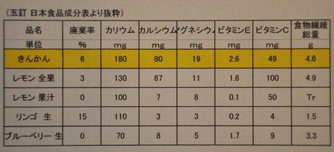 (五訂 日本食品成分表より抜粋)