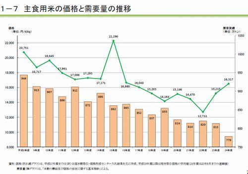 4.主食用米の価格と需要量の推移