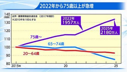 2022年から75歳以上が