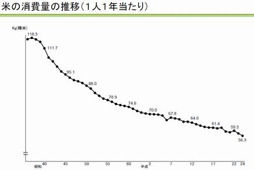 2.コメの1人あたり1年間の消費量の推移