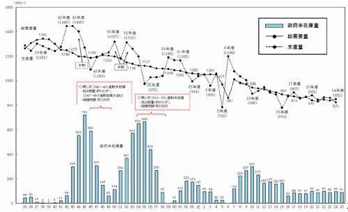 3.米の生産調整の推移