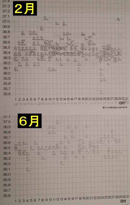 2月と6月のグラフを比較