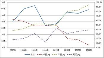 グラフ2014