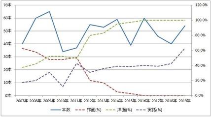 映画グラフ2019