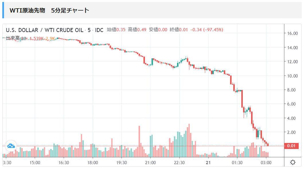 原油 先物 価格