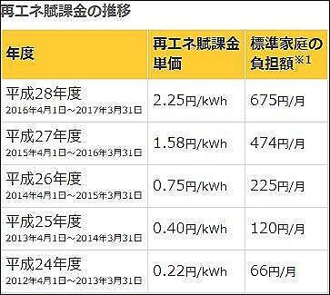再 エネ 発電 促進 賦課 金 再生可能エネルギー発電促進賦課金|法人のお客さま|中部電力ミライ...