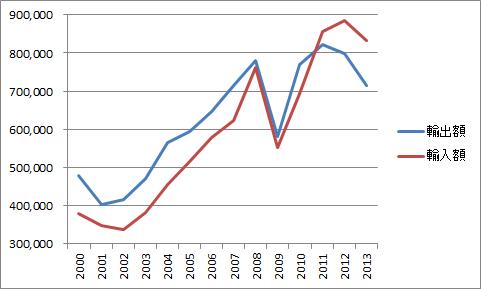 過去14年間の日本の貿易額 : 還...