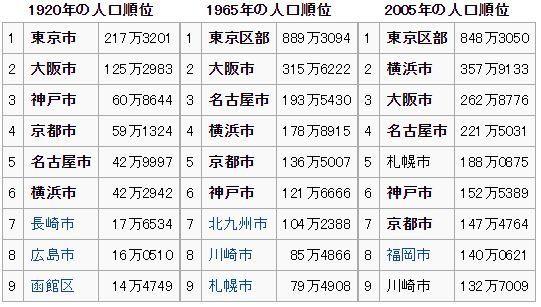 日本の六大都市 : 還暦からの出...