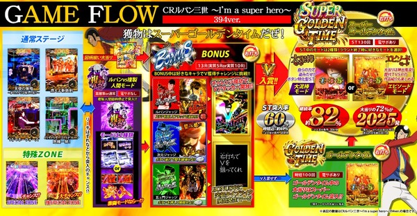 CRルパン三世 I'm a super hero ゲームフロー