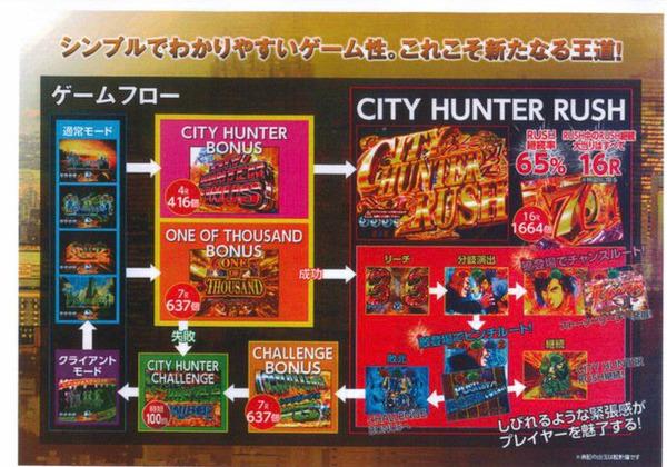 CRシティーハンター心の叫び資料3