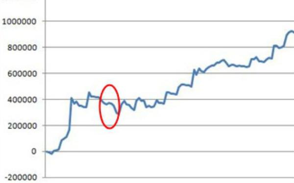 スロット年間収支2014 下ブレ