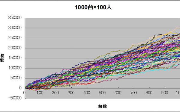 100人x1000台