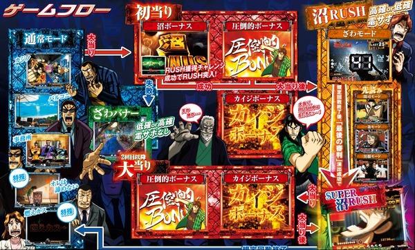CRDD北斗の拳甘・カイジ沼ゲームフロー2