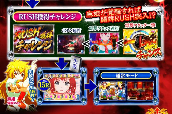 CR麻雀姫伝 ゲームフロー 2