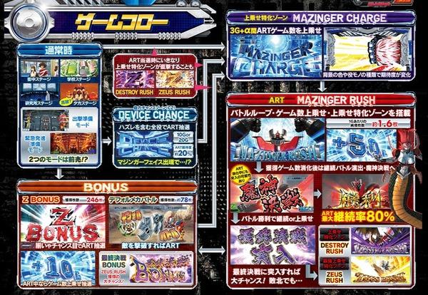 マジンガーZ・狂竜戦線公式2