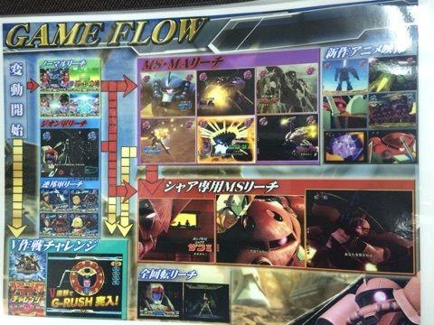 CR機動戦士ガンダムV作戦発動 ゲームフロー2