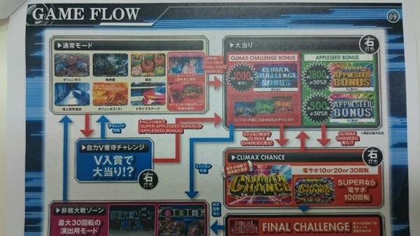 CRアップルシード ゲームフロー