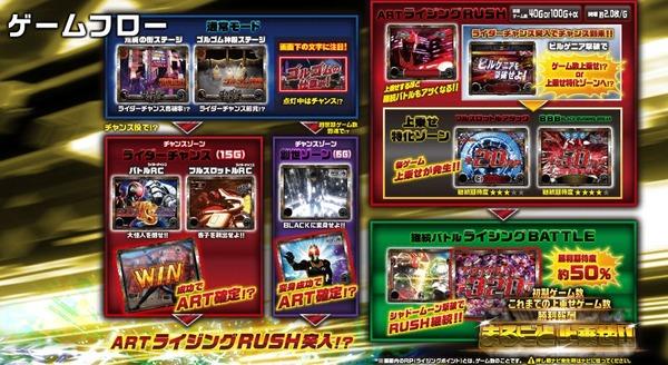 パチスロ仮面ライダーBLACK ゲームフロー
