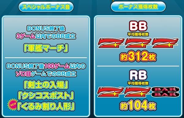 マイジャグラー3 ボーナスBGM
