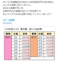 123松茂 データ