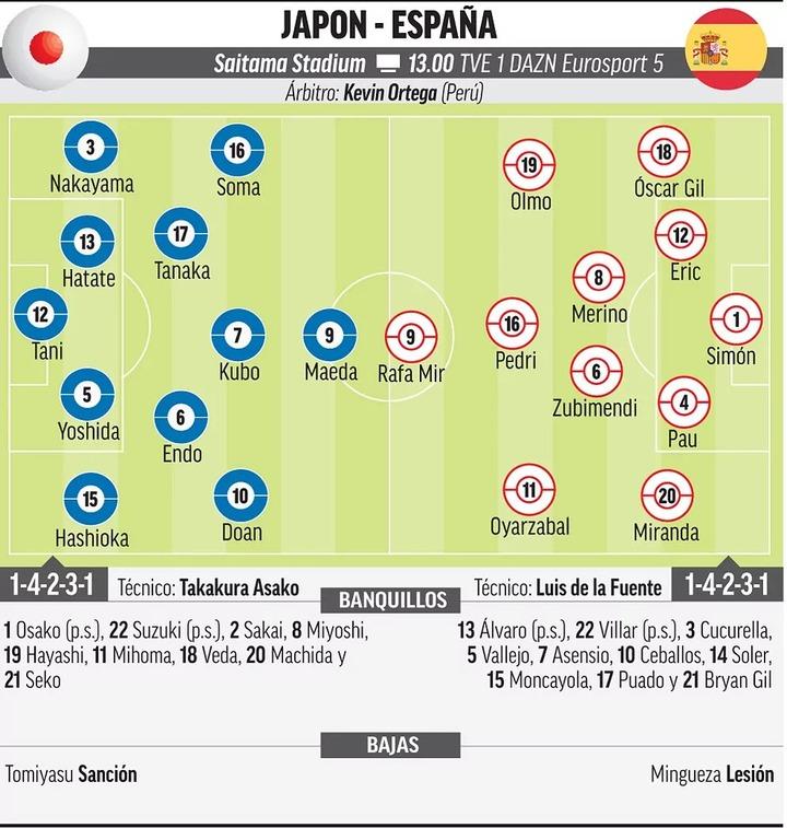 スペイン・マルカ紙の「日本代表 vs スペイン」のスタメン予想がもうメチャクチャwww
