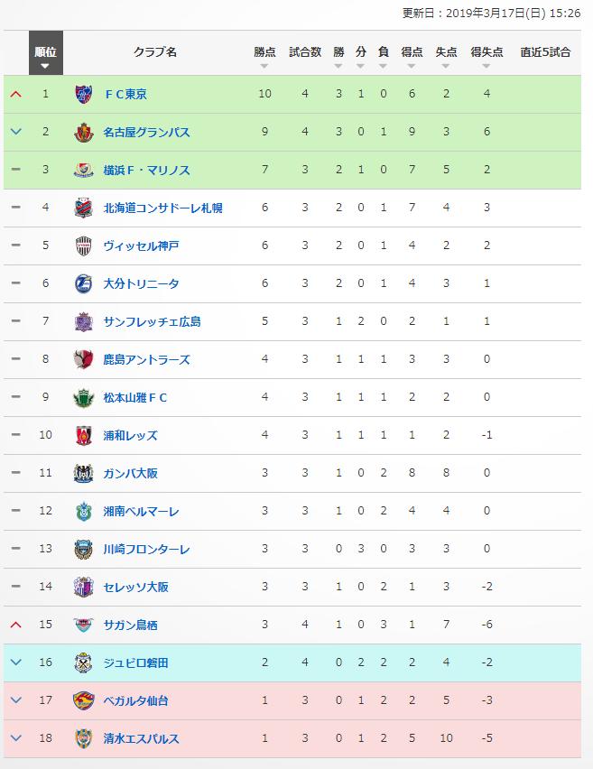 【 J1試合結果!】<ゴール動画> 久保建英スタメン!「FC東京×名古屋」試合結果!