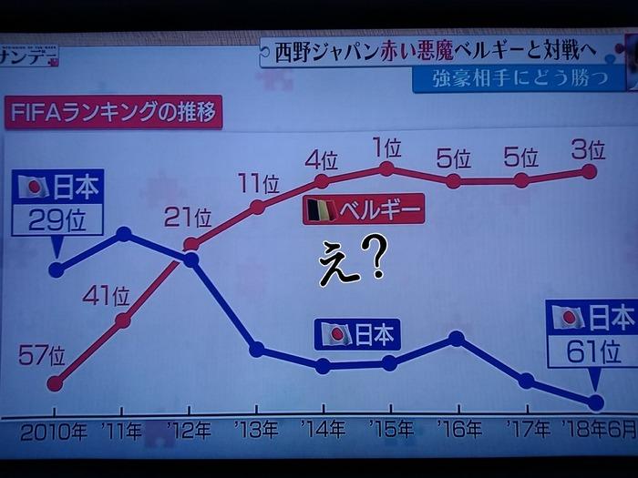 日本代表FIFAランキングの推移・・・ハリル体制の時がちょっと酷い?