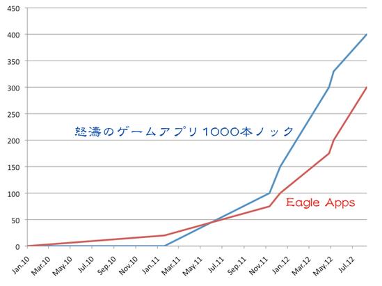 DL推移7000000