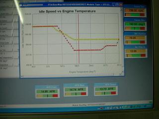 ハーレーダビッドソンのエンジン温度とアイドリング回転数