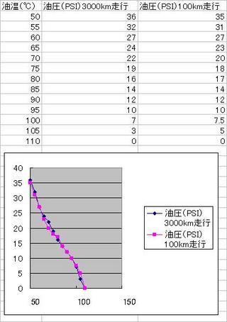 ハーレーダビッドソンの油温と油圧