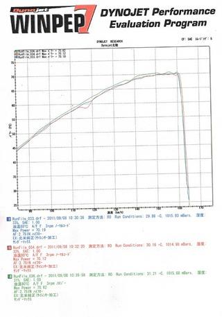 ハーレーの馬力計測データ(ノロジーホットワイヤー)