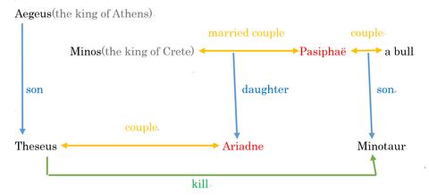 ミノタウロス相関図