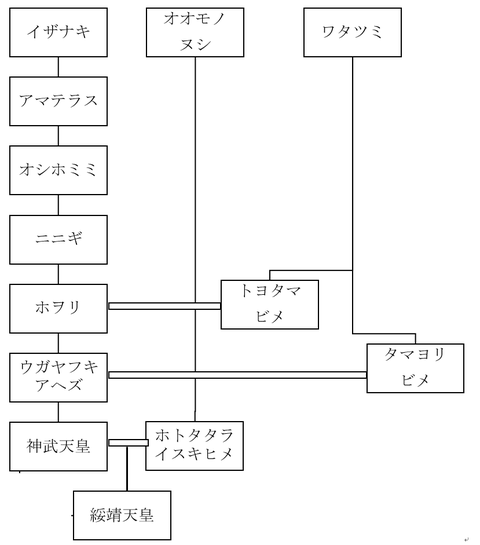 天皇水生生物説