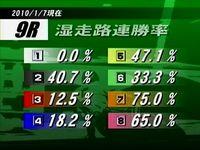 9R 湿走路連勝率