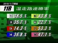 11R 湿走路連勝率