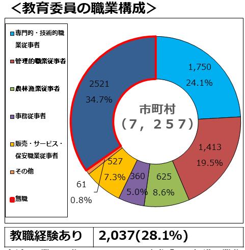 ブログ用資料(教育委員4)