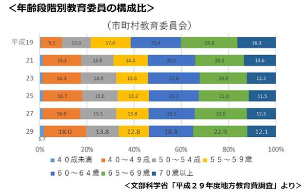 ブログ用資料(教育委員2)