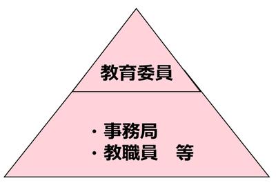 ブログ用資料(教育委員1)