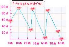 持てグラフ