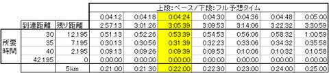 20170307ペース表