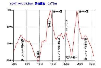筑波トレラン2