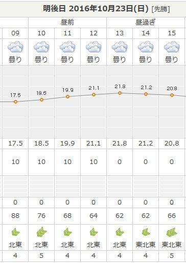 20161023天気