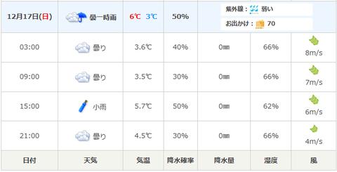 20171210防府天気