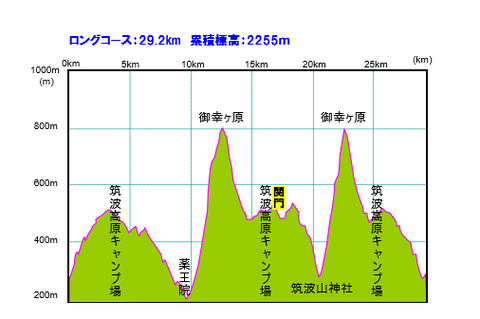 筑波山トレランコース2