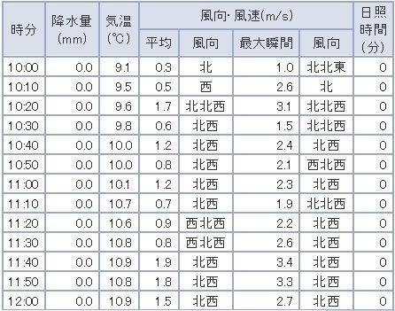 20161127気象データー