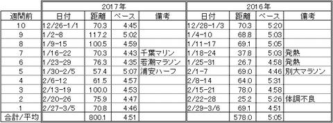 20170306前年距離比較