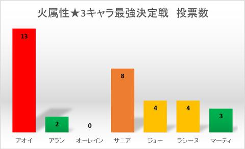 火属性★3キャラ最強決定戦投票数