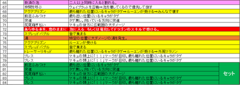 真マキュ行動表暫定版B2t1